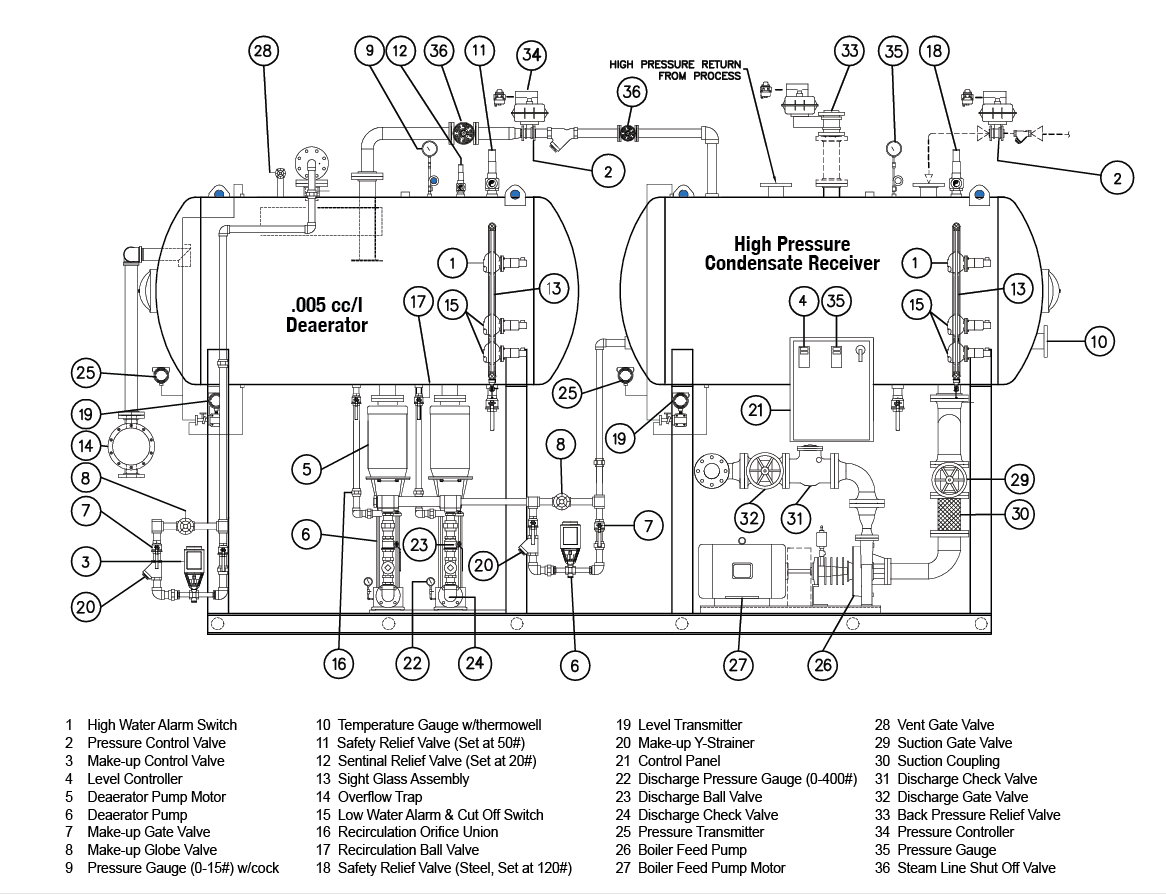 Steam Boiler Condensate Return System ~ Wiring diagram condensate feedwater tank heat exchanger