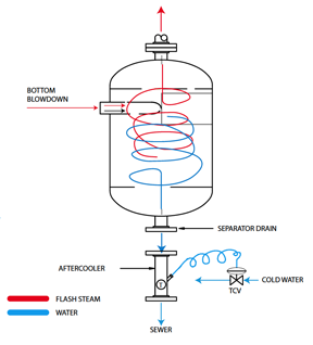 Industrial_Steam Blowdown Separators flow