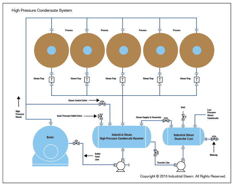 Steam Boiler Condensate Return System ~ High pressure condensate return hpr industrial steam