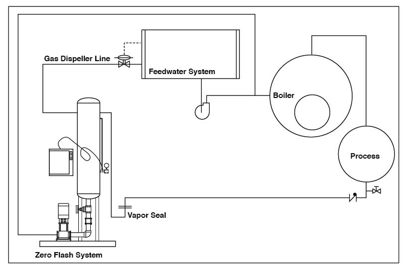 Industrial_Steam_Zero_Flash_illustration