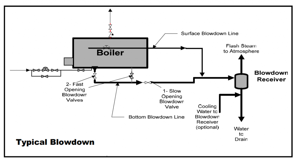 Selection Of Blowdown Systems Industrial Steam